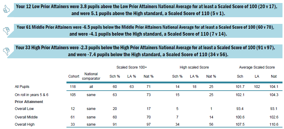 KS2 by Prior Attainment